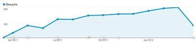 5000_Besuche_blog kreativ-mit-kind de_small